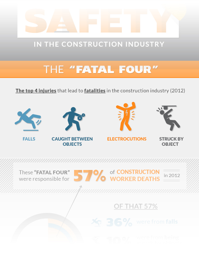construction safety fatal four inforgraphic