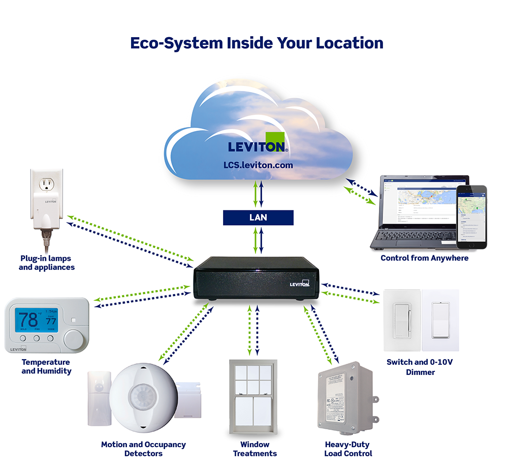 Going Beyond Lighting: Selling Wireless Controls For Building ...